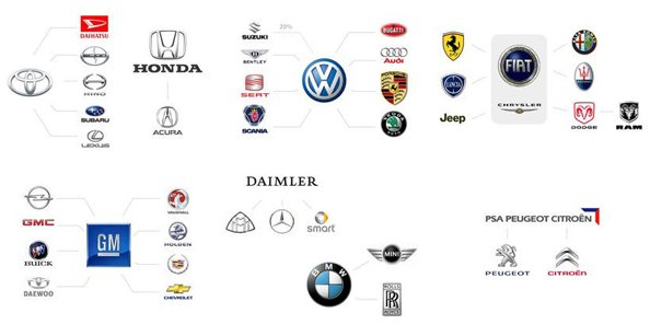 Car brands: who belongs to whom